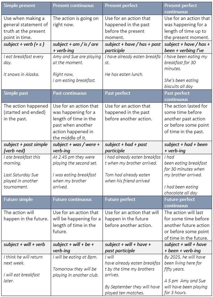 English grammar rules tenses chart b bp 2018 english grammar rules tenses chart next image ccuart Choice Image