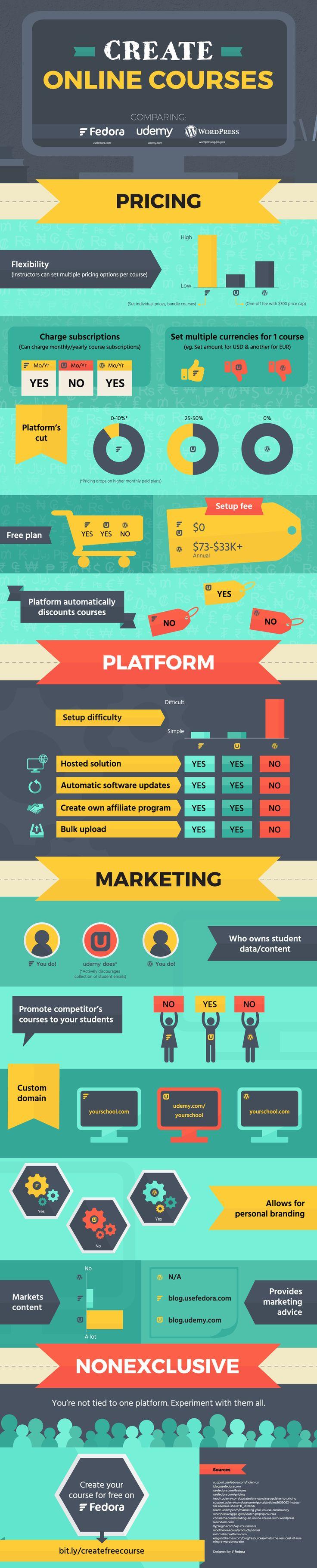 Create free infographics online