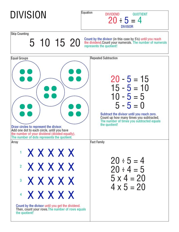 is for Explore!: Division, the Opposite of Multiplication