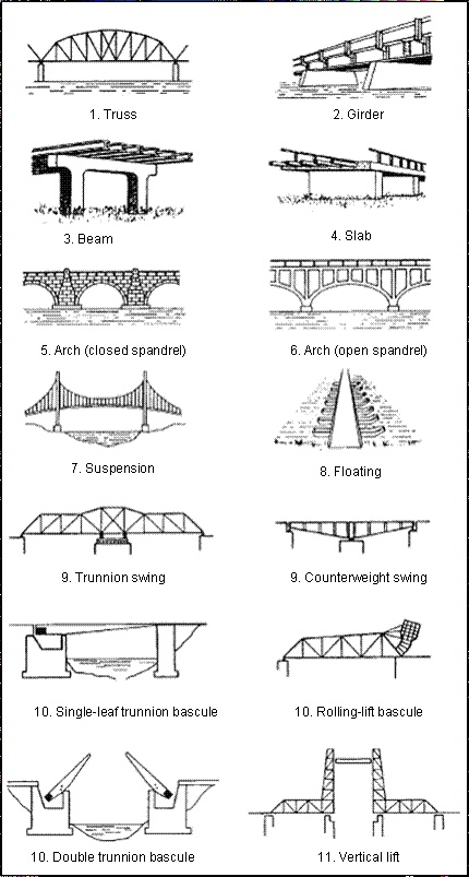 Different types different types bridges for What type of engineer designs buildings