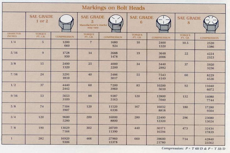 Metric bolt size torque chart car interior design