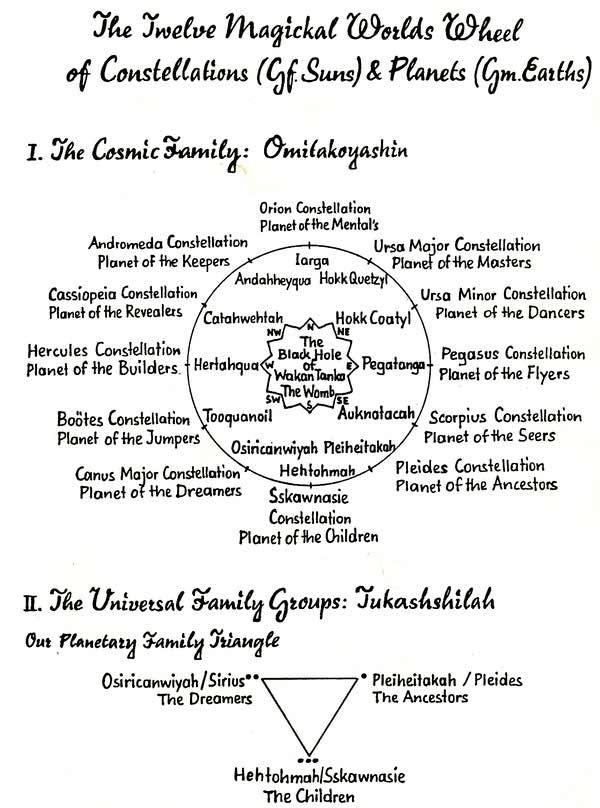 Sacred Wheel Teachings and Self-Development Techniques