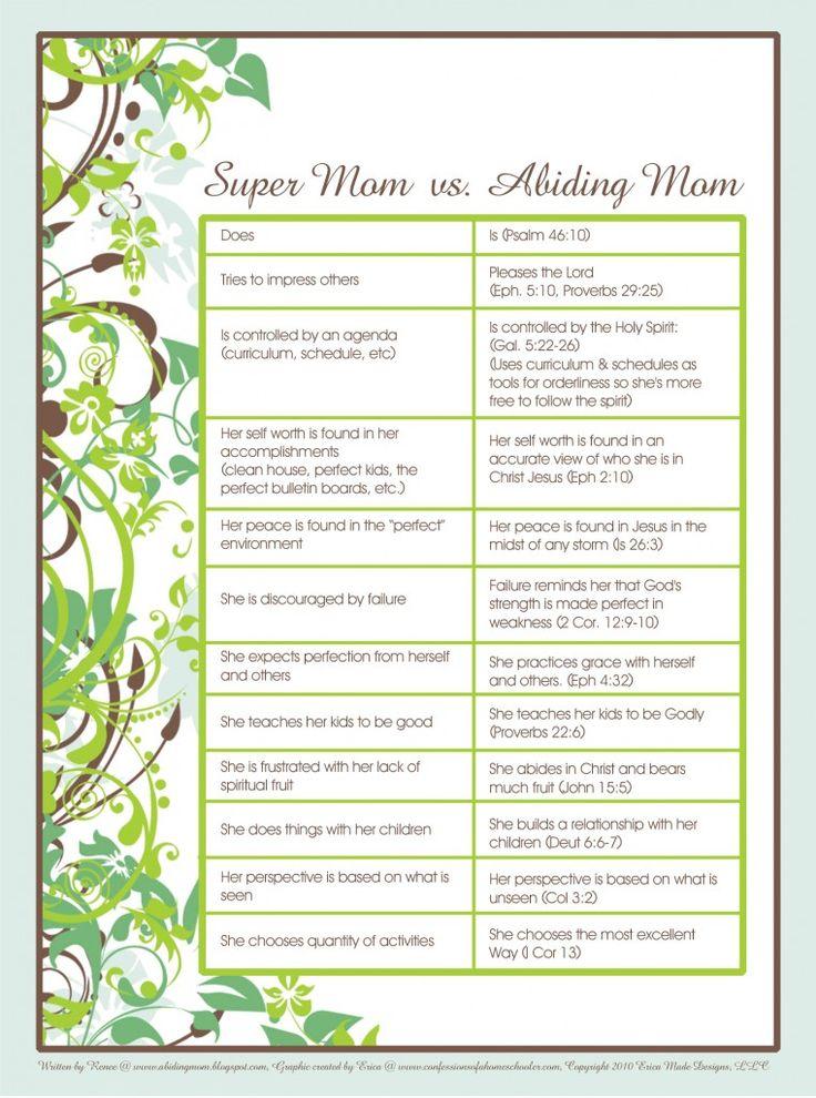 Abiding Mom vs Super Mom Free Printable http://www.confessionsofahomeschooler.com/blog/2010/02/super-mom-vs-abiding-mom.html