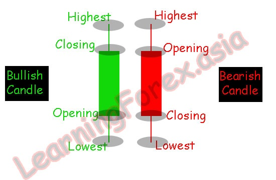 Reading Candlestick Charts Forex