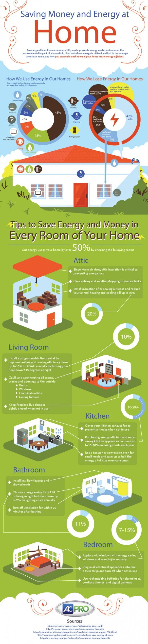 Quirky energy saving tips canada