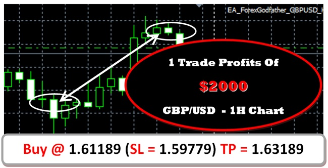 I made money trading forex