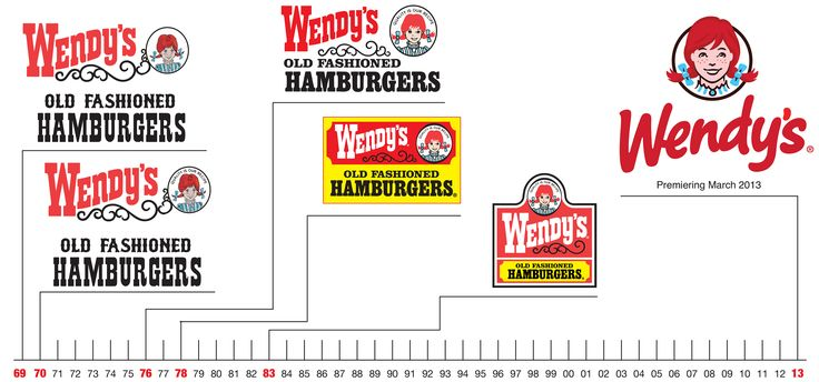 Evolution of Wendy's Logo