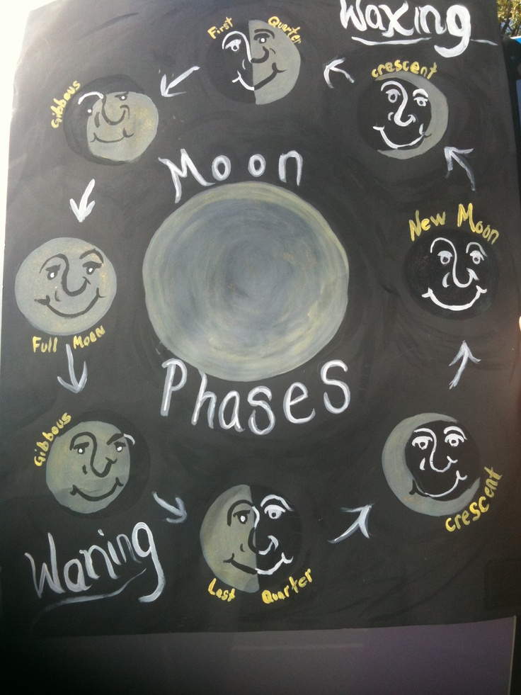 elementary school craft projects 2012 moon phases youth elementary ...