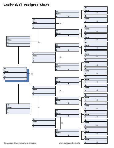 free geneology chart