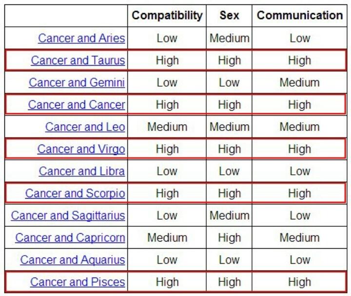 Cancer Sun Sign Compatibility - Cancer Zodiac Best Match