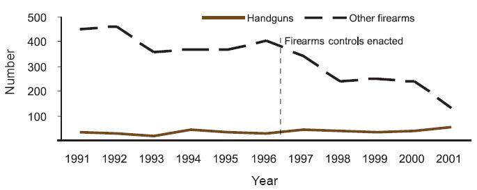 gun control essay titles