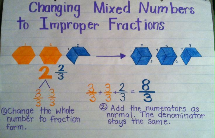 Changing Mixed number to an Improper Fraction- Anchor chart