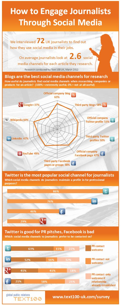 How To Engage Journalists Through Social Media – Infographic on http://www.bestinfographic.co.uk