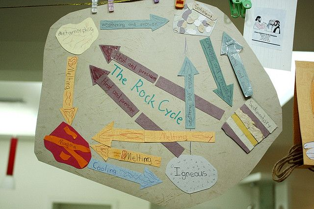 The Rock Cycle (C1, W14)