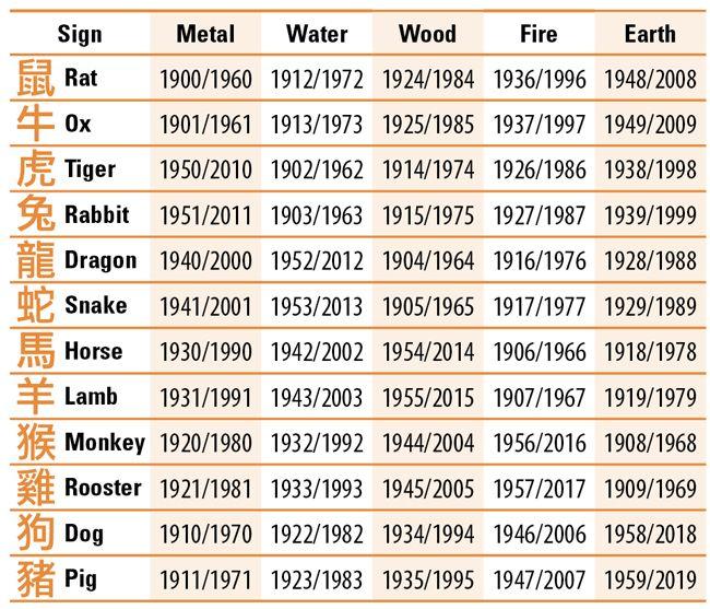 Chinese Zodiac Element Signs | personality plus | Pinterest