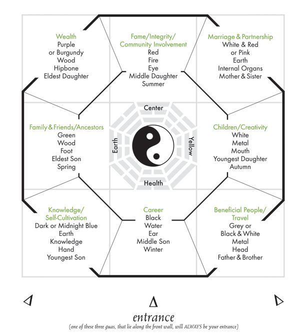 feng shui bagua map master bedroom ideas pinterest