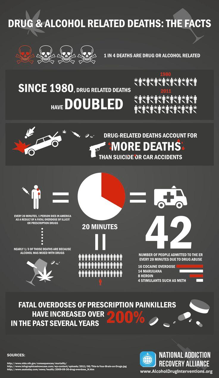 Addiction infographics pdf