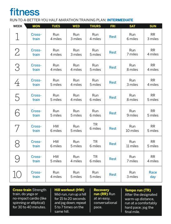 10 Week Half Marathon Training Schedule - Fitness Magazine... I don't ...