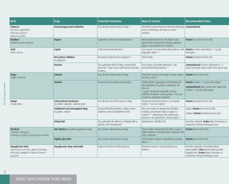 HERB-DRUG INTERACTION CHART | Herbs & Drugs | Pinterest
