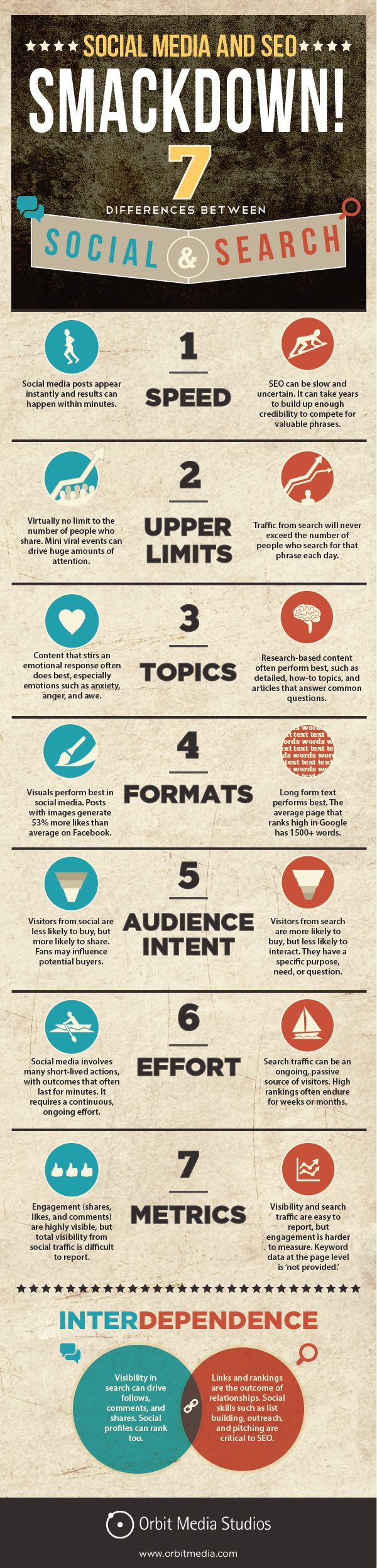 Social Marketing #Infographics