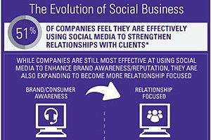 Social Media - Large US companies are reframing their approach to social media, shifting from social marketing to social business, and that shift is affecting the ownership of social media responsibilities within the...