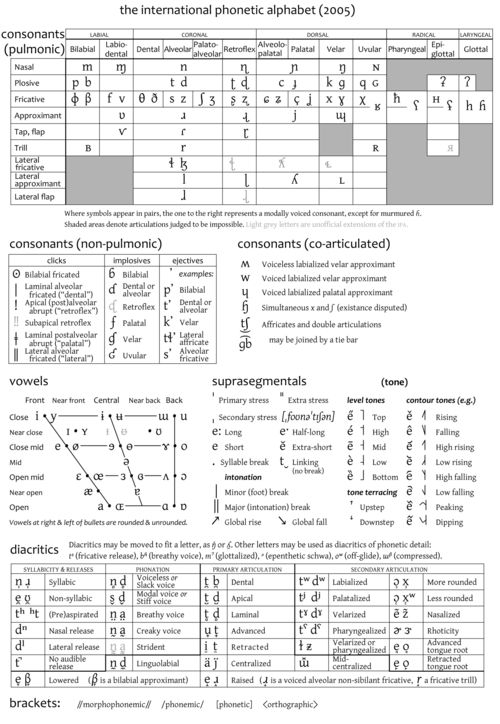 international phonetic alphabet and following phonetic Tipa: a system for processing phonetic symbols in latex  (international phonetic alphabet)  the following are the new features.