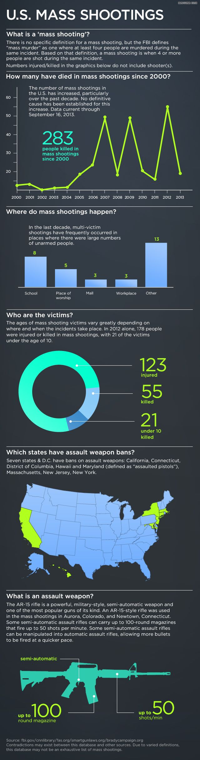 Infographic: Mass shootings in