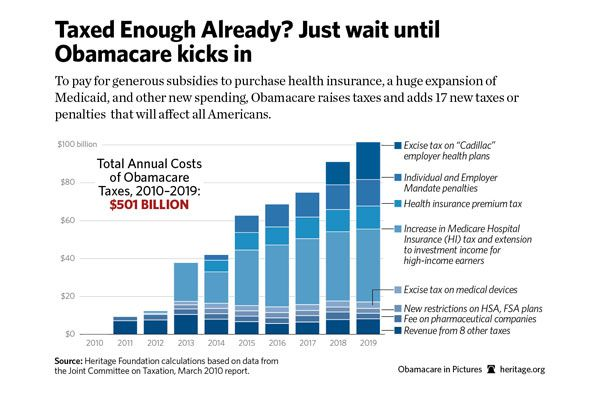 Obamacare taxes TOO MUCH!