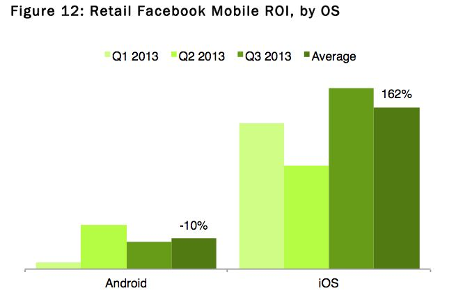 War android ad revenue for fb is ca 1800 less than through ios