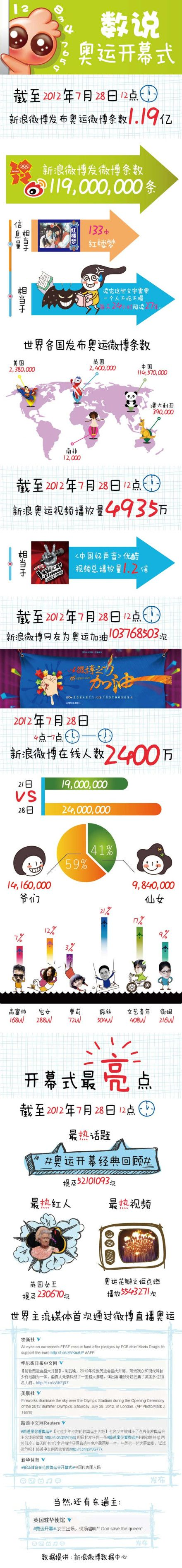 Sina Weibo Infographic on the