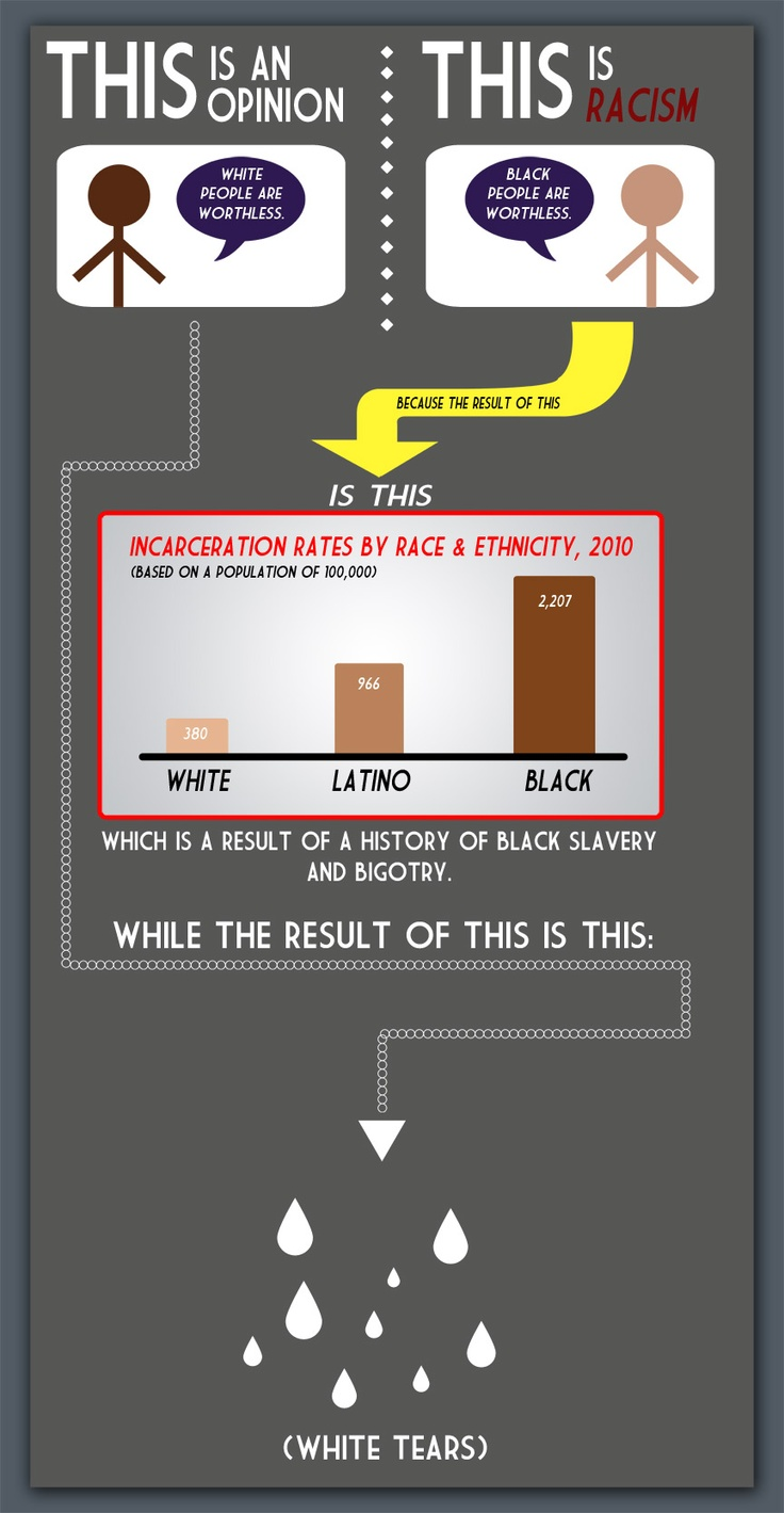 Infographic definition of racism new york