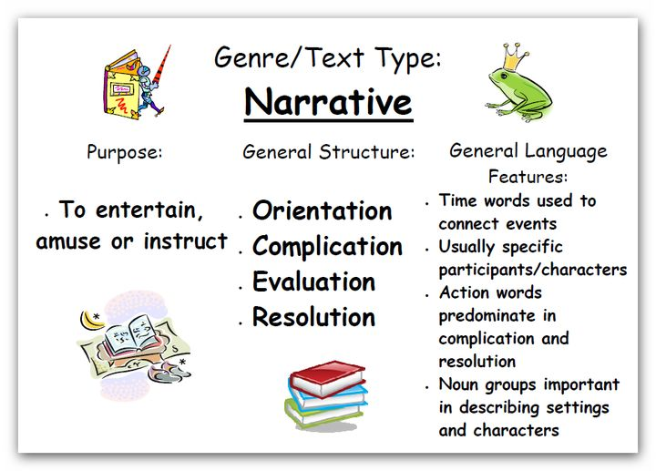 Features of narrative essay