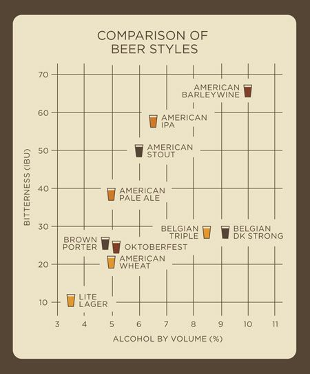 Beer style comparison chart beer 101 pinterest for Craft beer ibu chart