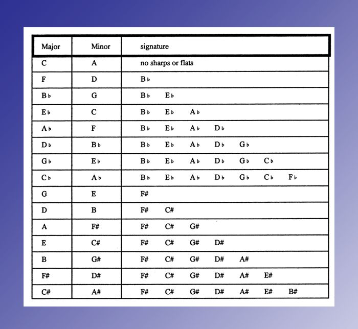 Key Signatures – Music Theory Academy