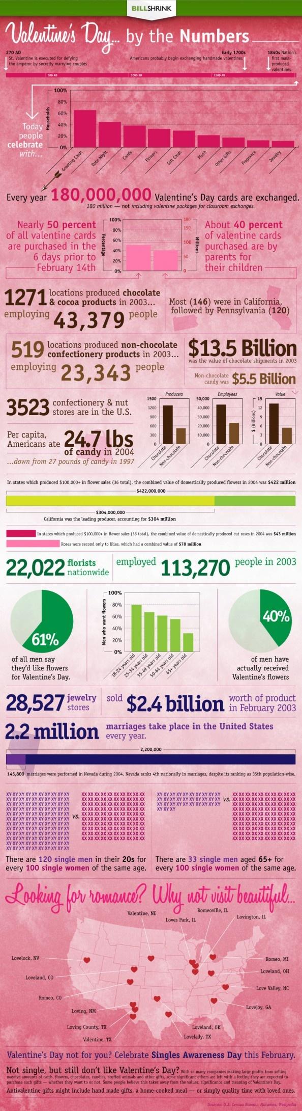 valentine day statistics australia