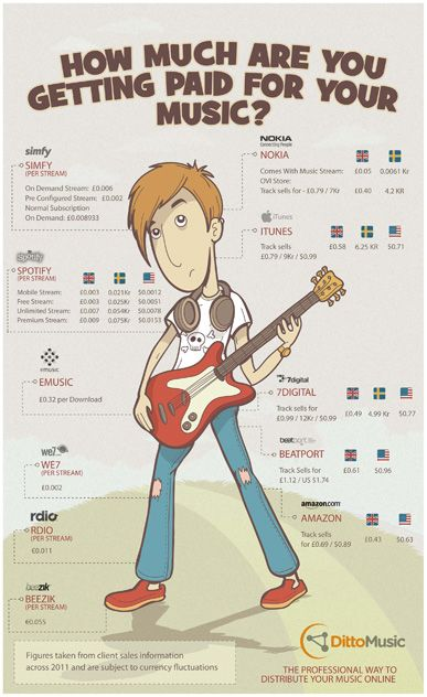 How musicians get paid from steaming, itunes and music #Infographic.