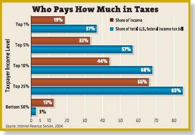 """What is a """"fair share""""? 