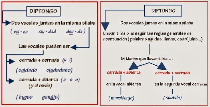 diptongo tilde: