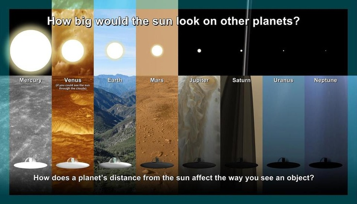 How does the sun look on other planets?