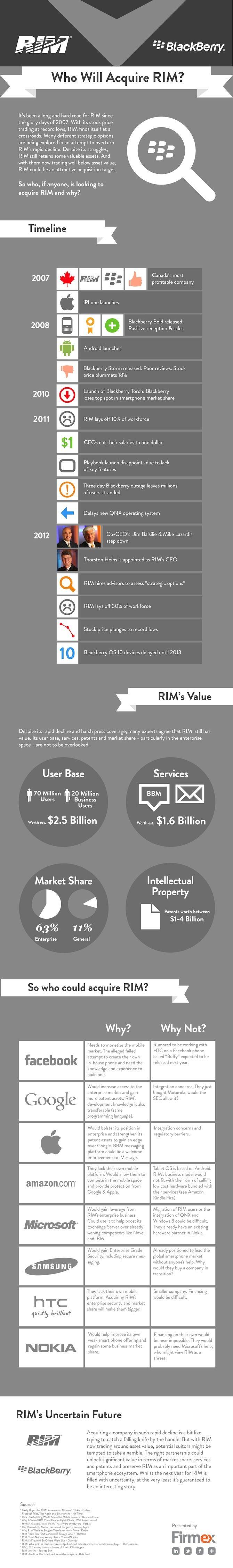 INFOGRAPHIC: Who Will Acquire RIM?