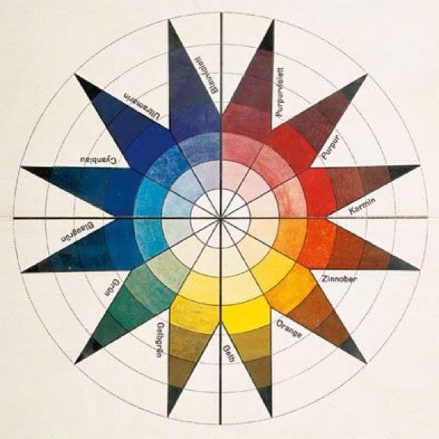 1921 Bauhaus color wheel. Mandalas Pinterest