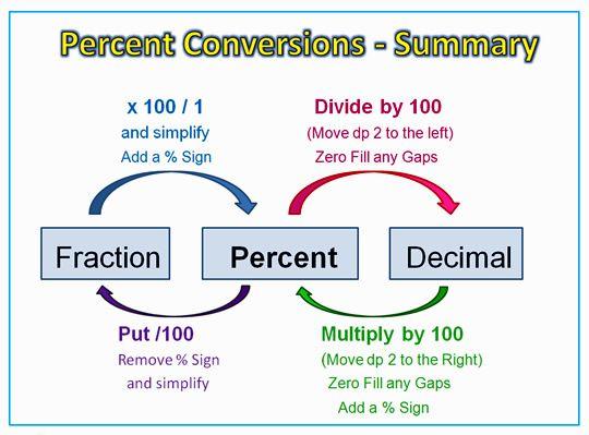 Similiar Rules For Converting Fractions Decimals And Percents Chart