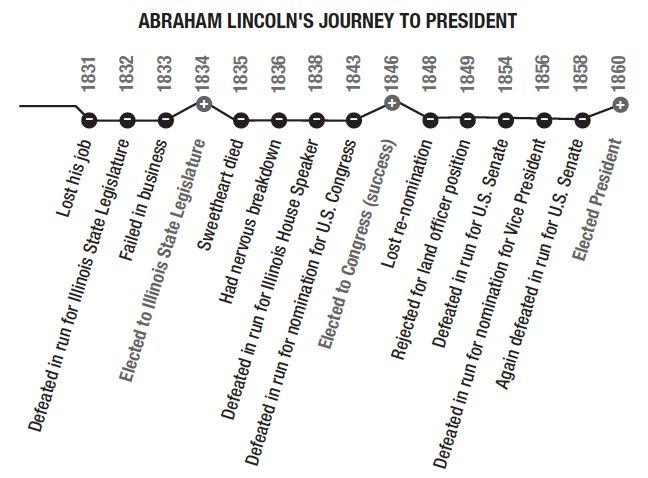 Abraham Lincoln Timeline images
