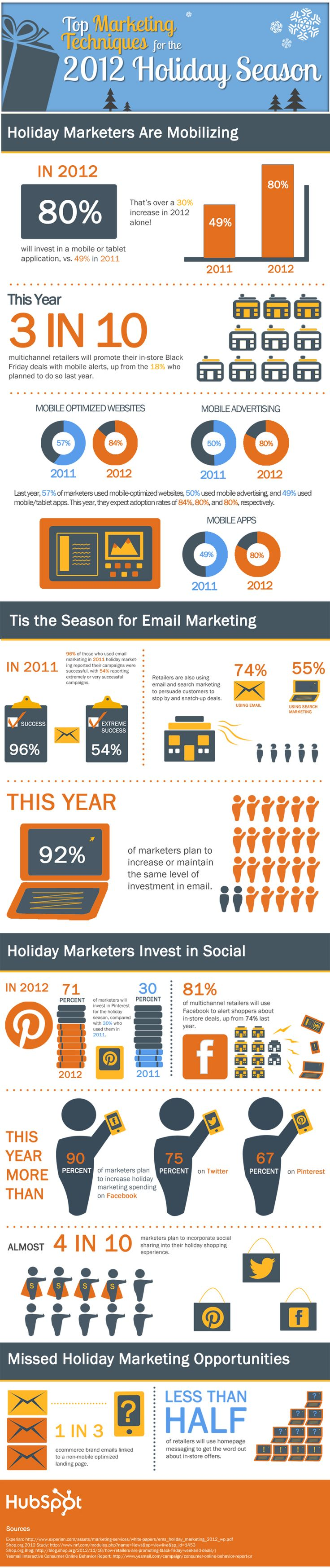2012 holiday marketing stats