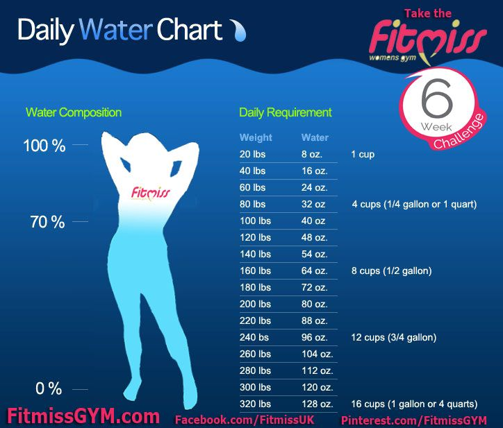 Womens Daily water intake | Health&fitness | Pinterest