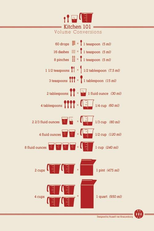 Printable Kitchen Measurement Conversion Chart