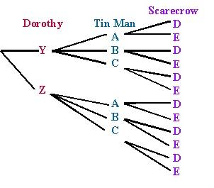 tree diagrams teaching pinterest. Black Bedroom Furniture Sets. Home Design Ideas