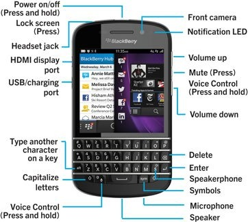 setting up blackberry monitoring service