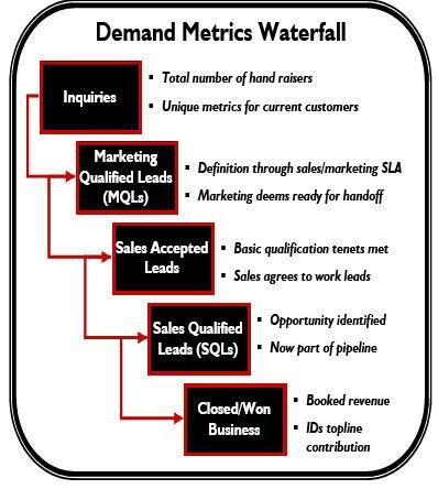 Siriusdecisions Demand Metrics Waterfall Marketing