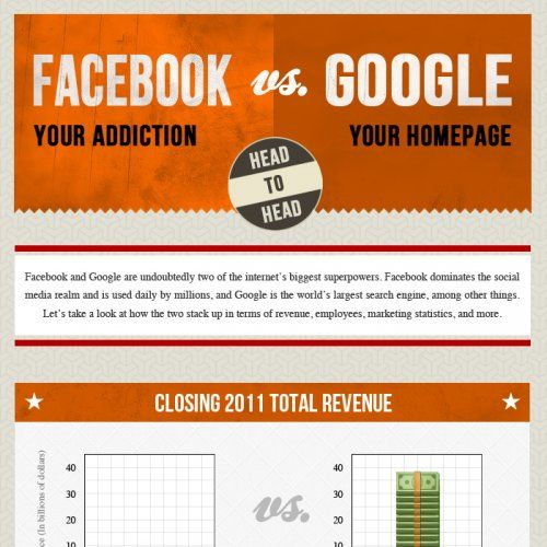 media google facebook online revenue